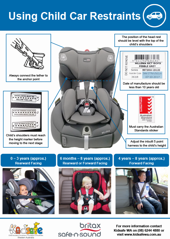 Using Child Car Restraints (A3)